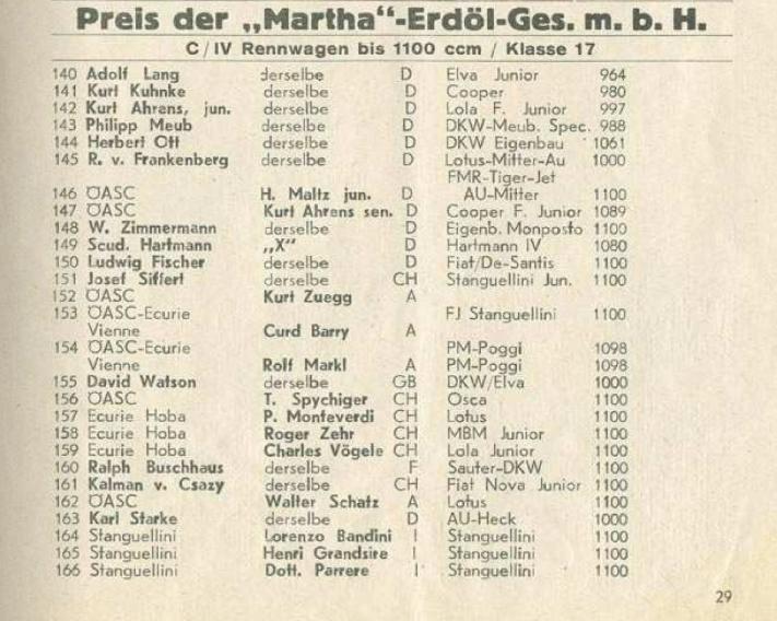 Auszug aus dem Programmheft des Flugplatzrennens in Klagenfurt vom 25. September 1960. Bild Technisches Museum Wien